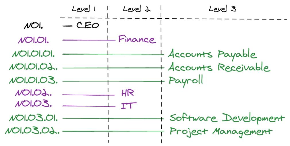 organizational tree visualization