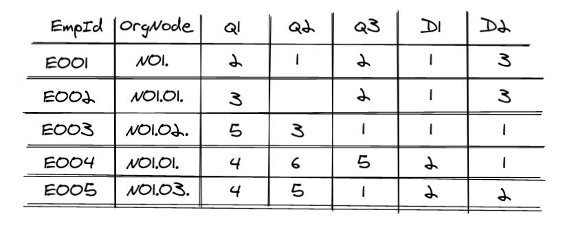 tabular dataset visualization